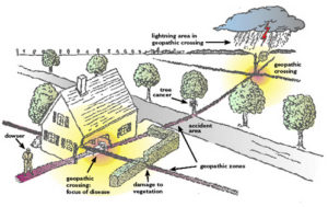 geopatogénne zóny - ilustračný obrázok