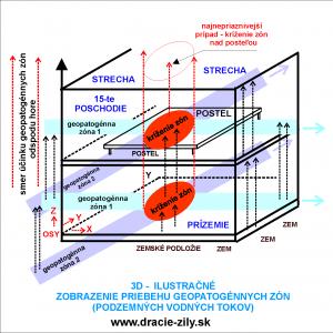geopatogénne-zóny-výškový-priebeh